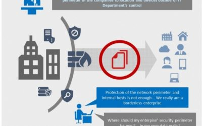 Infographic – The nightmare of securing your unstructured data in the era of the borderless enterprise