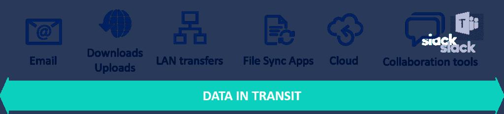 Datos en tránsito