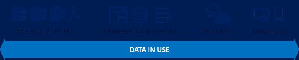 Datos en uso