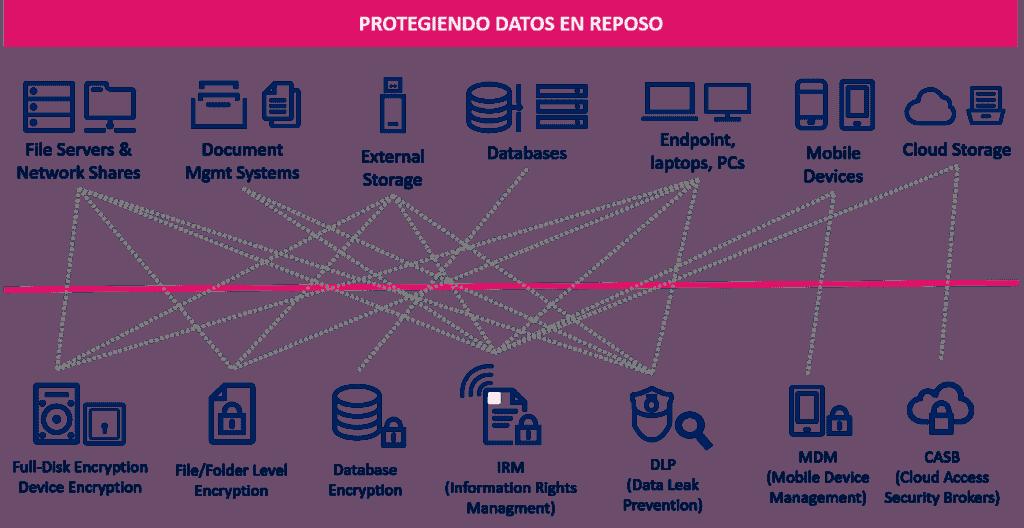 Protegiendo datos en reposo