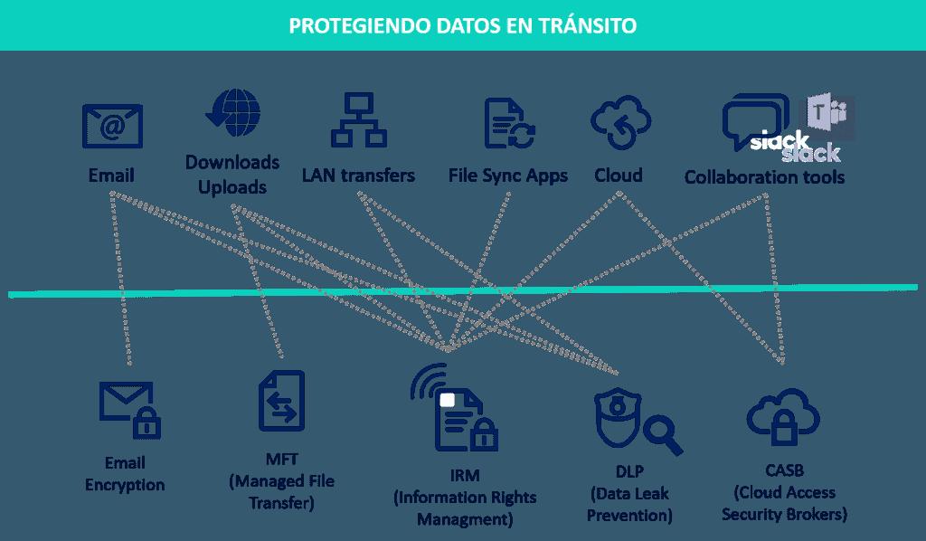 Protegiendo datos en Tránsito