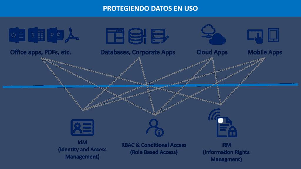 Protegiendo datos en Uso