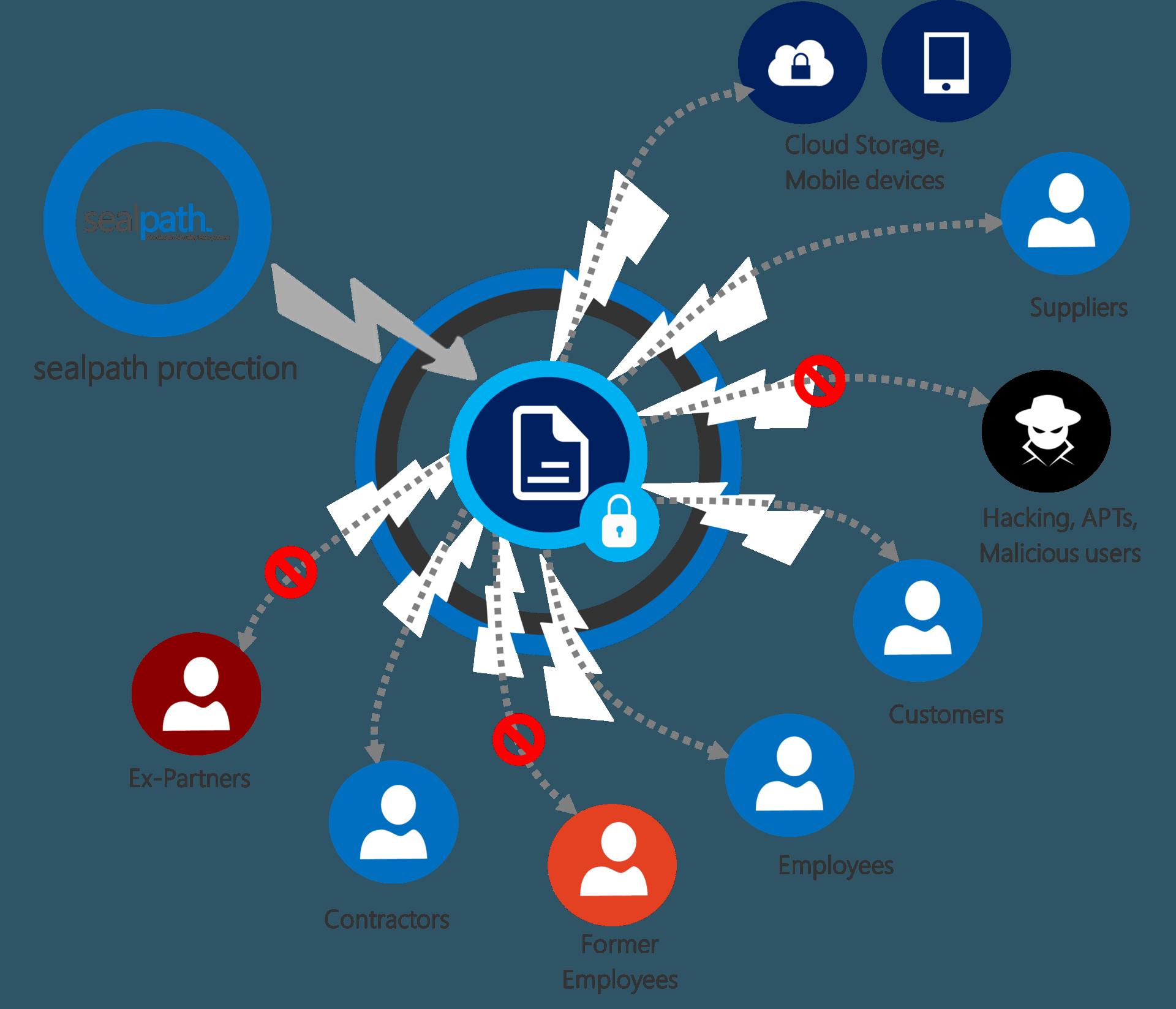 SealPath Document Protection