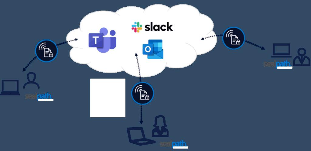 proteger documentos en teams y slack