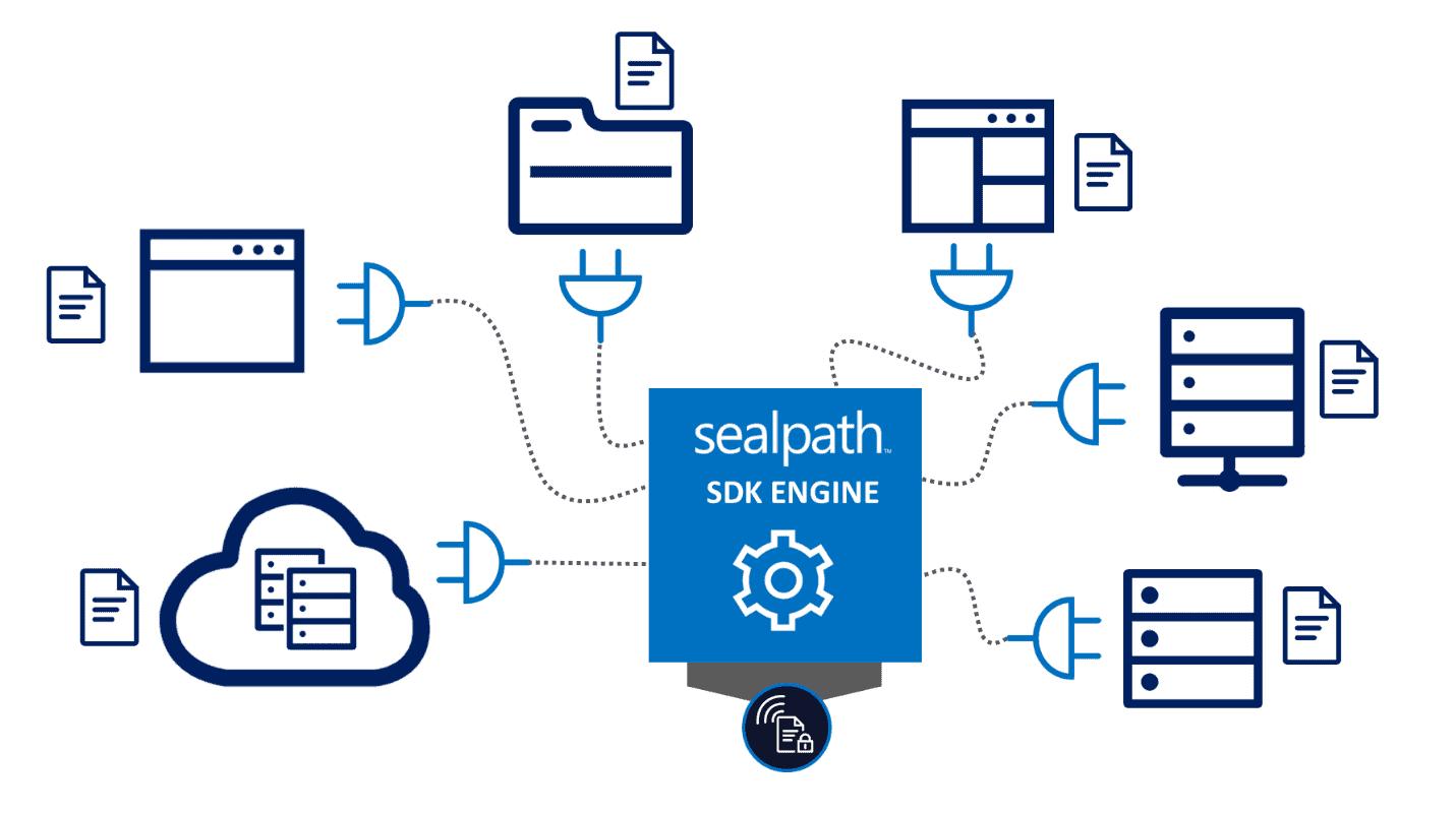 SealPath SDK integracion con aplicaciones corporativas