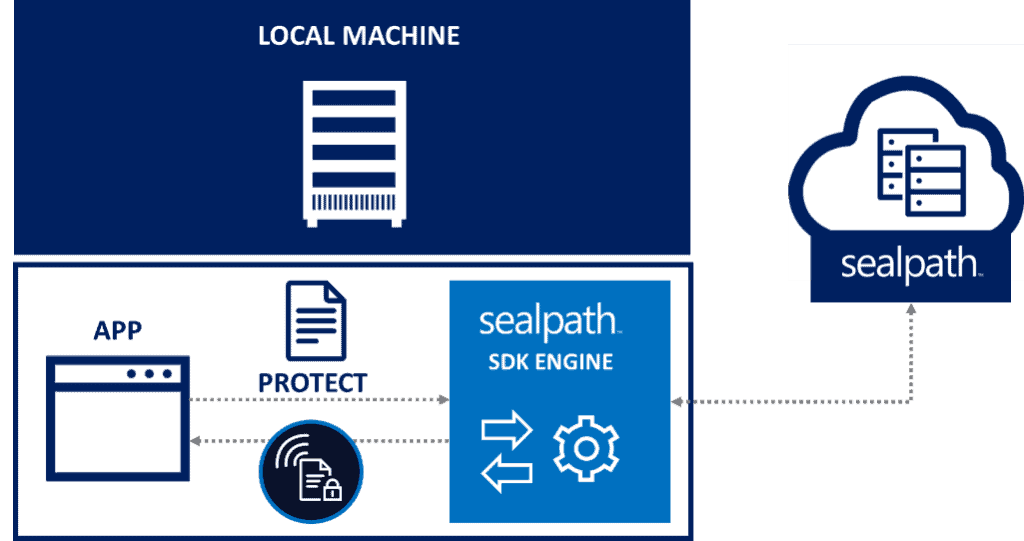 sealpath sdk local