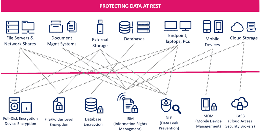 Protecting data at Rest