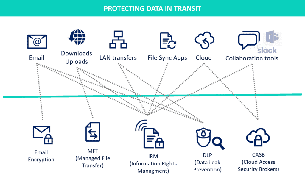 Protecting data in transit