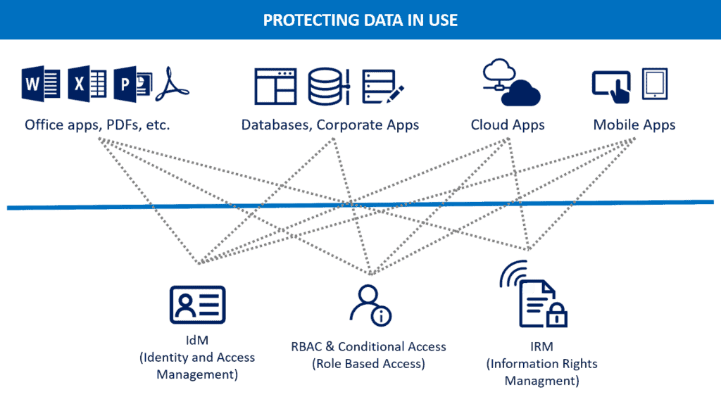 Protecting data in use