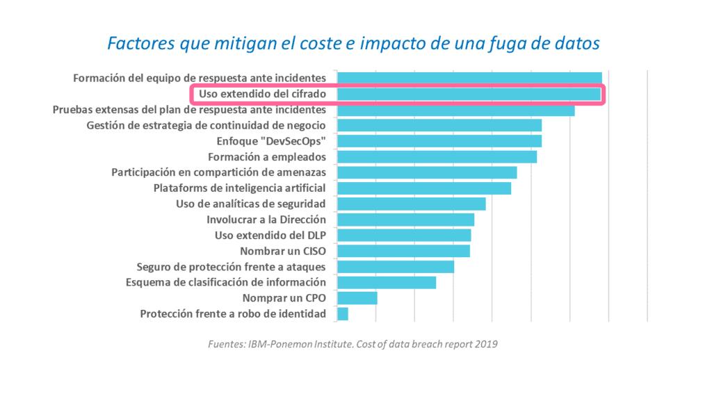 factores mitigan coste impacto fugas de datos