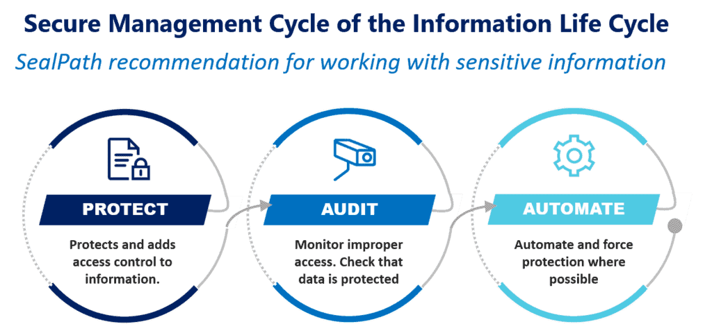 Secure management cycle of data life cycle