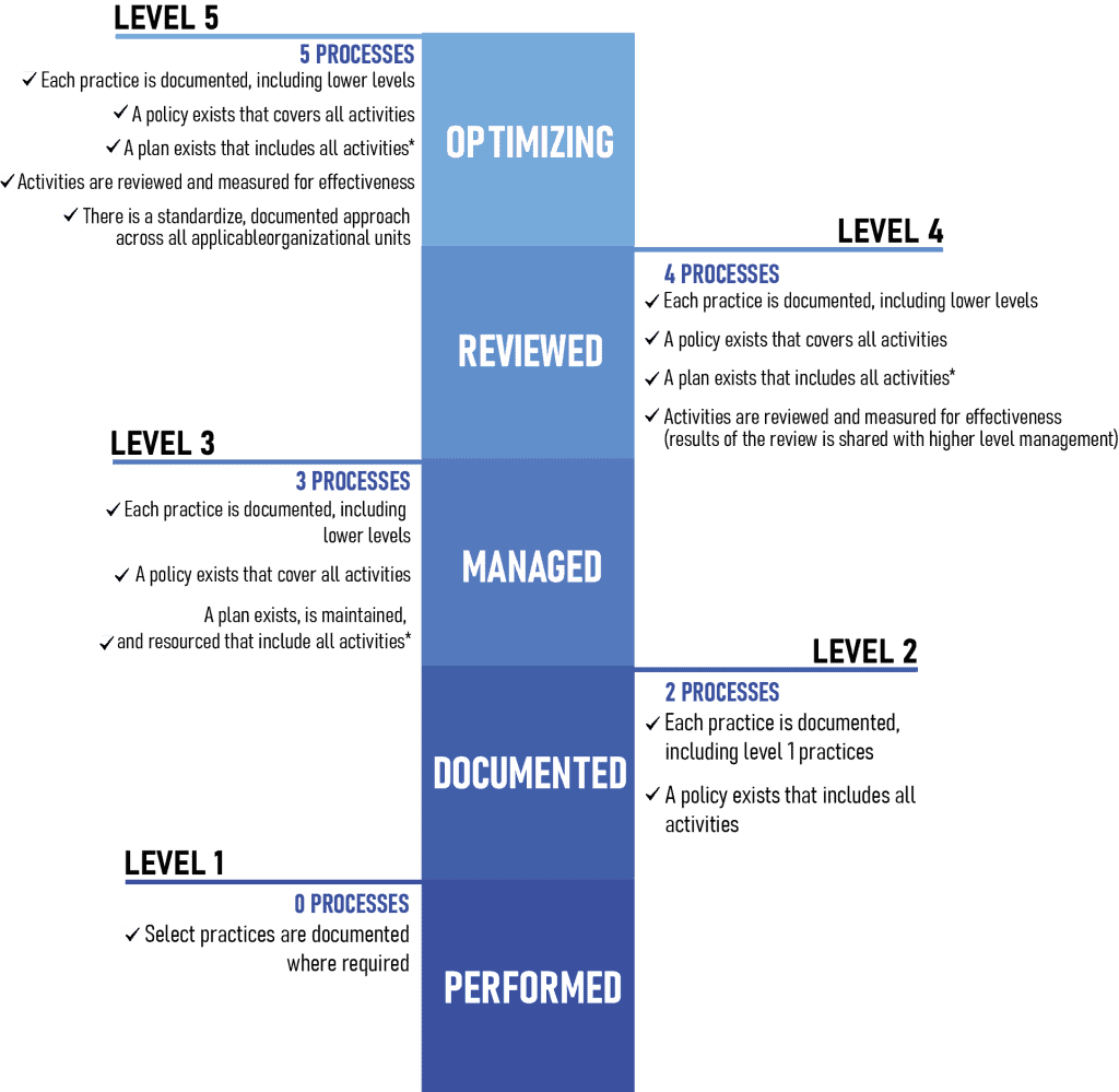 Levels in relation to Process Maturity