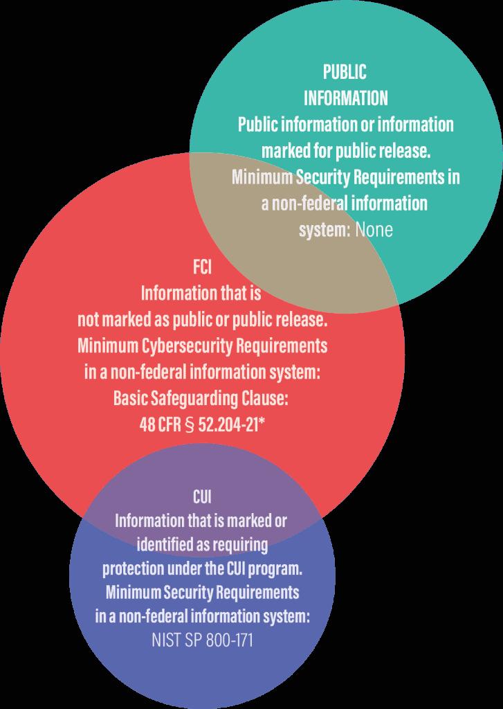 relationship FCI CUI Public Information